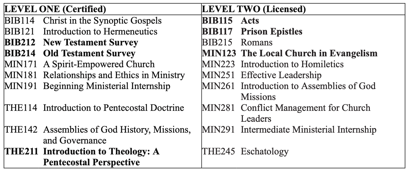 Updated course listing